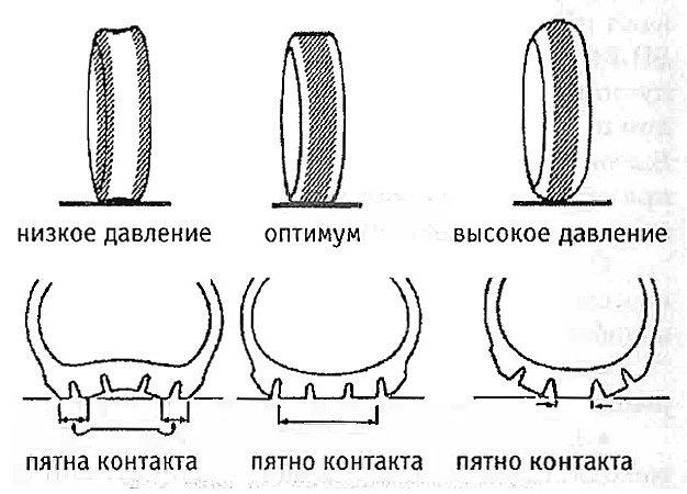 Давление колёс на велосипеде
